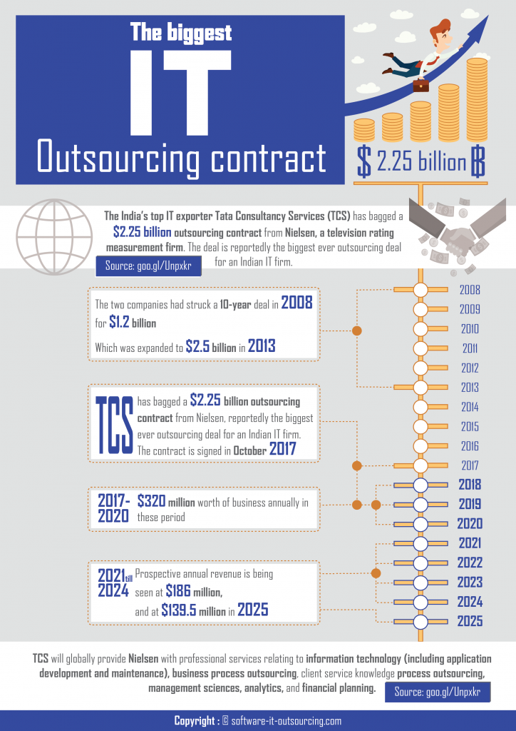 Biggest IT Outsourcing Contract