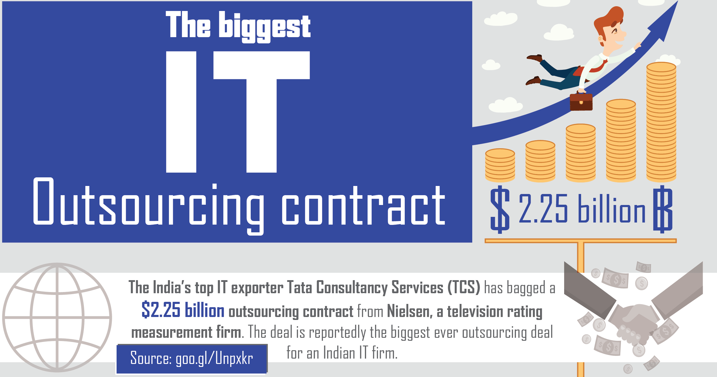The biggest IT Outsourcing contract: $2.25 billion
